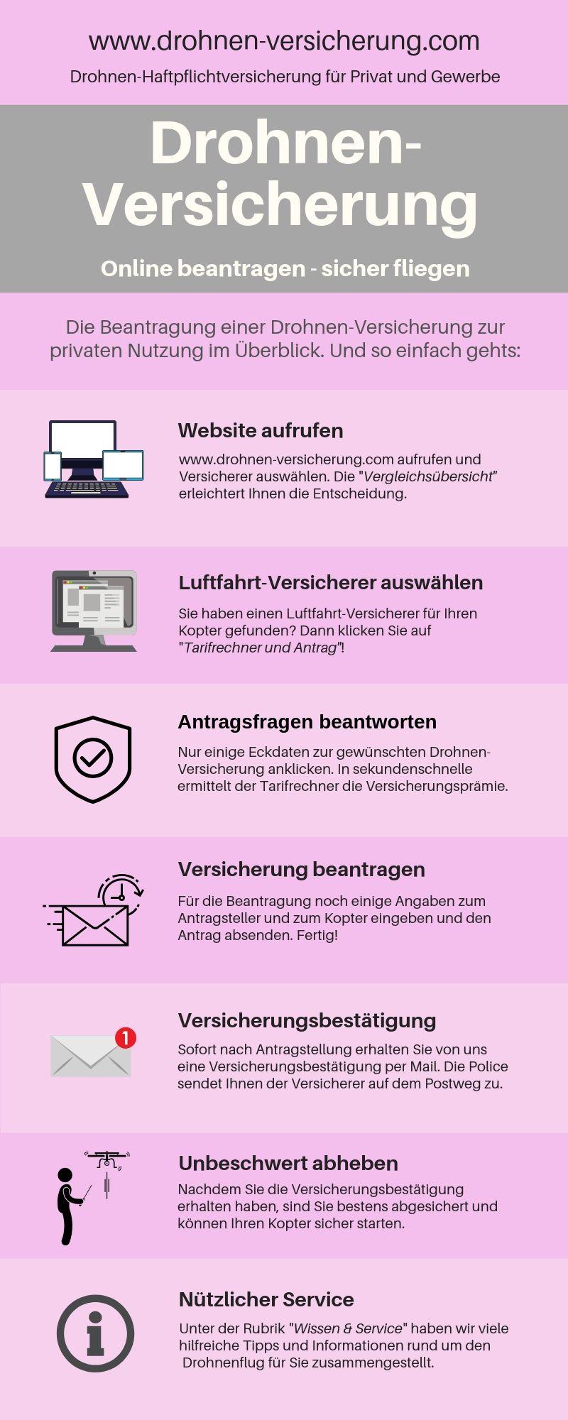 Infografik Drohnenversicherung (last)